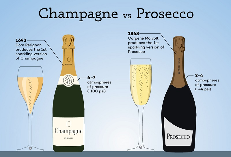 Шампанское и просекко: в чем разница?